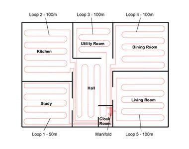 floor heating loops